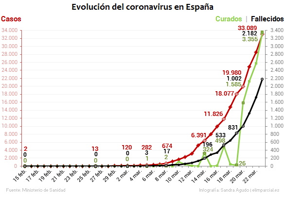 COVID19 UPDATES - China Stopped Testing for COVID-19. That's Why There Are Zero New Cases plus MORE Evolucion-casos-curados-fallecidos-coronavirus-espana-15febrero-23marzo-2020-elimparciales-586x409