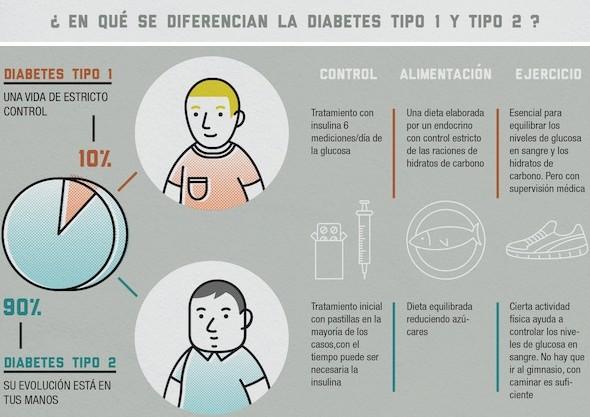 es peor la diabetes tipo 1 o tipo 2