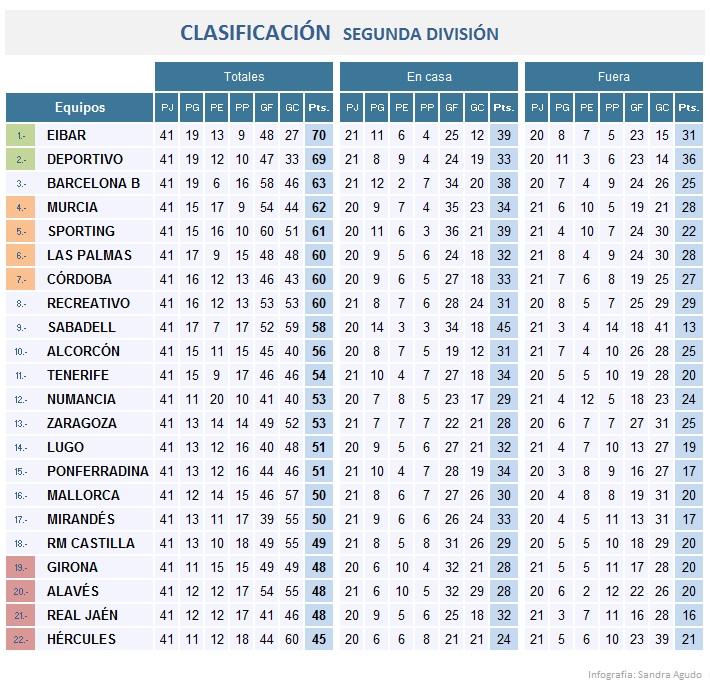 primera division es