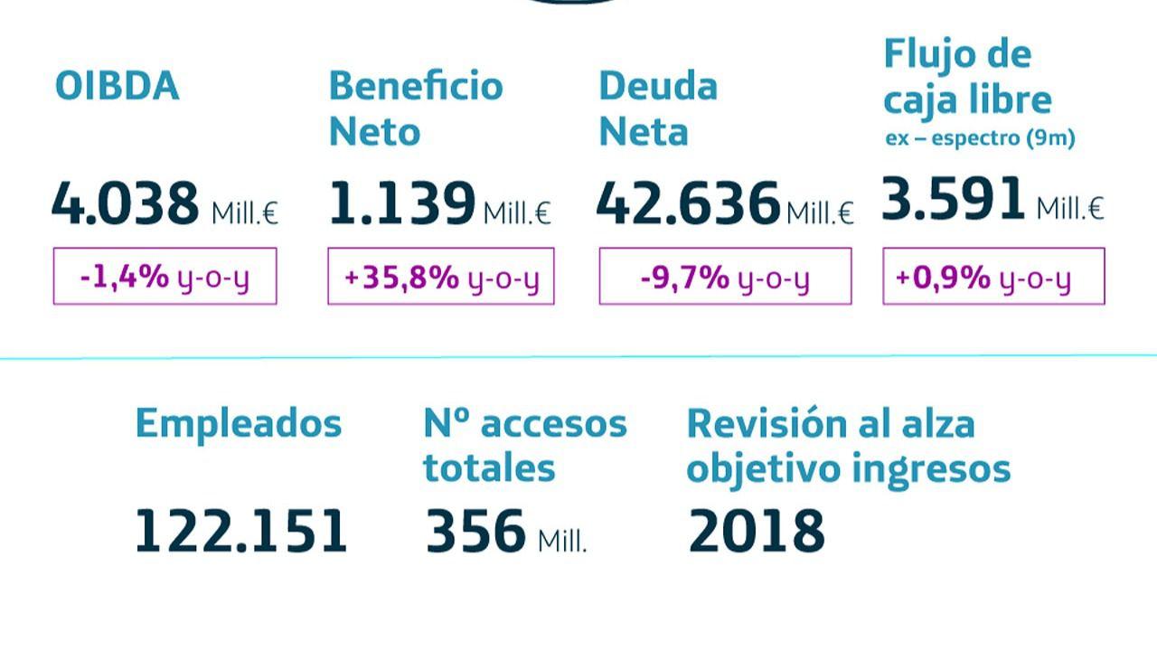 Los beneficios de Telefónica crecen un 11,6 %