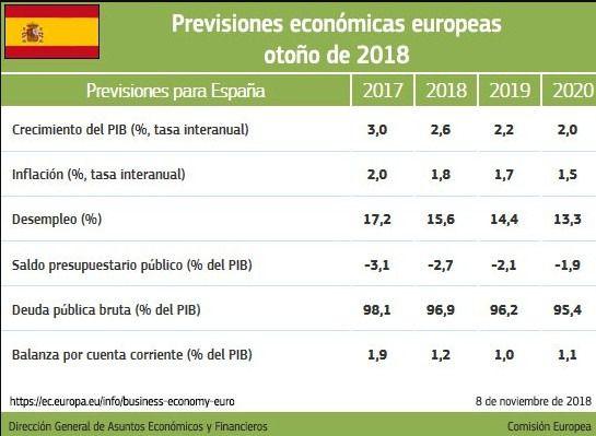 Bruselas advierte al Gobierno del desvío del déficit en sus Presupuestos