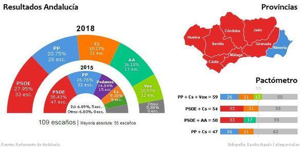 Resultados | Batacazo del PSOE y fuerte irrupción de Vox