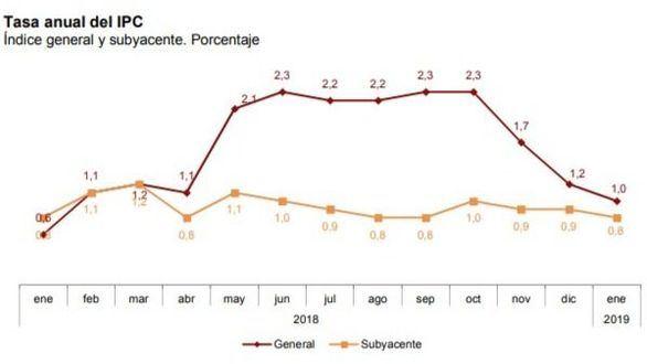 El IPC anual se modera al 1 % en enero