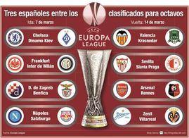 Sorteo de octavos de final de la Liga Europa