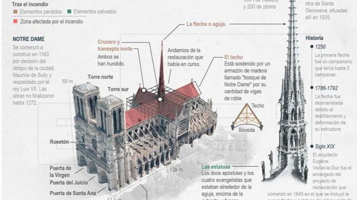 Notre Dame se salvó por 15 minutos