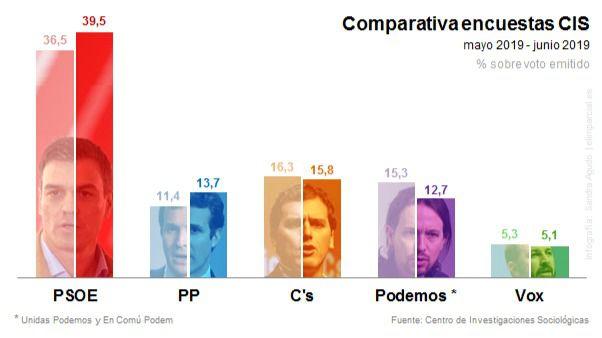 CIS de Tezanos: subidón del PSOE y Ciudadanos supera al PP