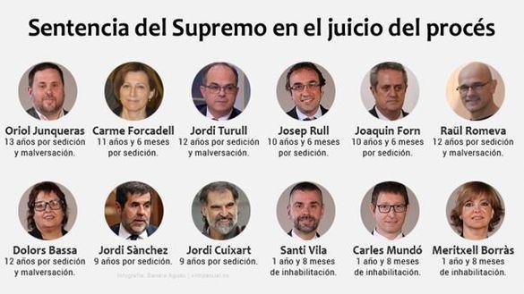 Los condenados por el Tribunal Supremo salen de las listas electorales