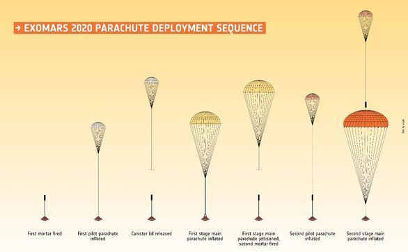 El increíble paracaídas que ayudará al Exomars a pasar de 16.000 a 400 km/h