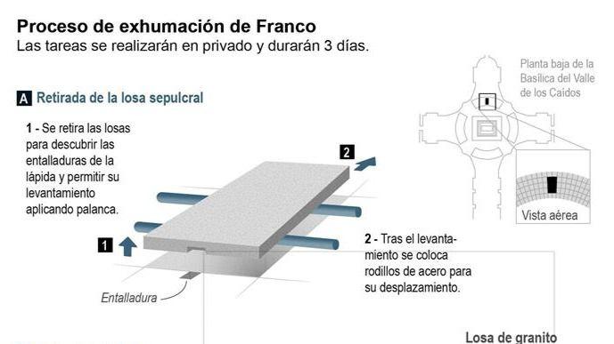 La exhumación de Franco será el jueves y costará un máximo de 63.000 euros