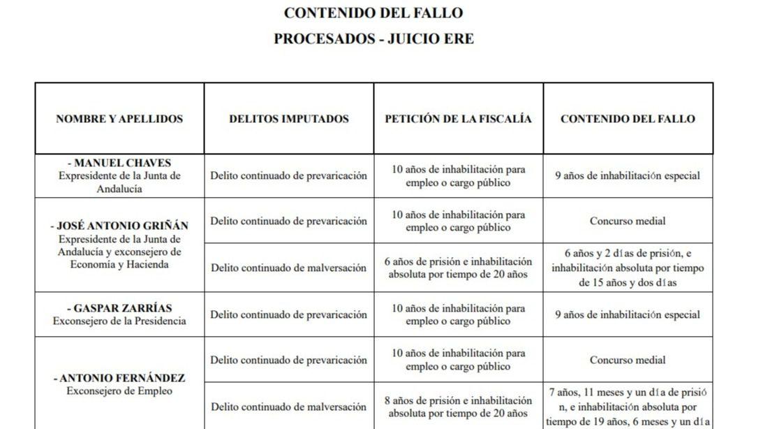 Documento | Lista completa de los condenados en el caso de los ERE