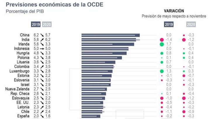 La OCDE rebaja al 2% el crecimiento de España este año