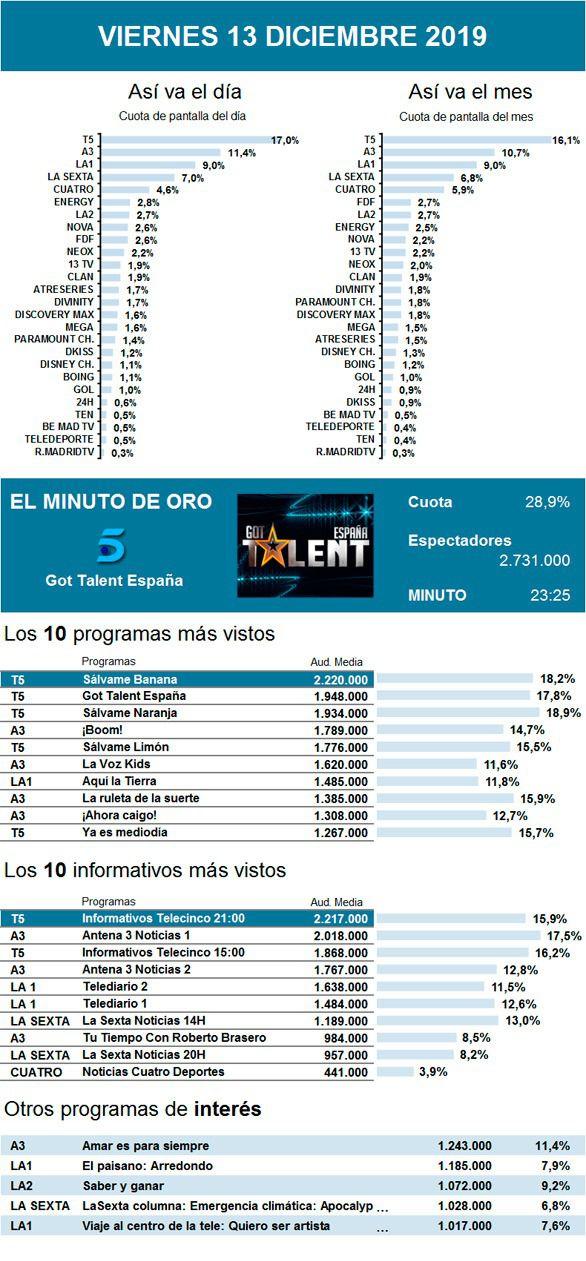 Got Talent gana el duelo de semifinales a La Voz Kids