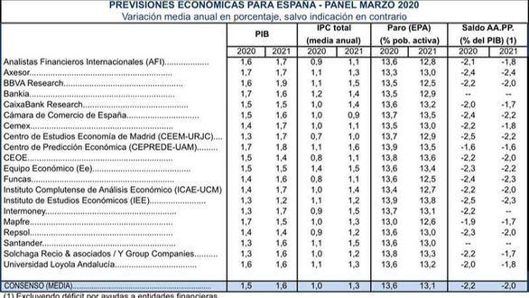 El Panel de Funcas rebaja una décima el crecimiento de la economía