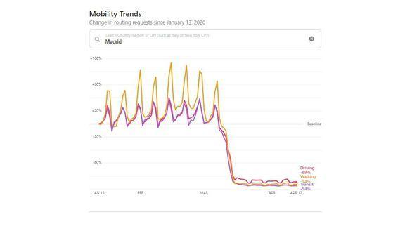 Apple se suma a Google y publica los datos de movilidad de sus usuarios
