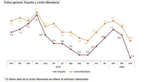 La inflación se desplomó en marzo hasta el 0%