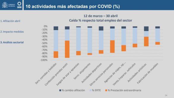 Estos son los 10 sectores más castigados por el Covid-19