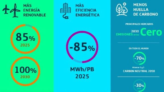 Telefónica compra energía renovable para los próximos 10 años