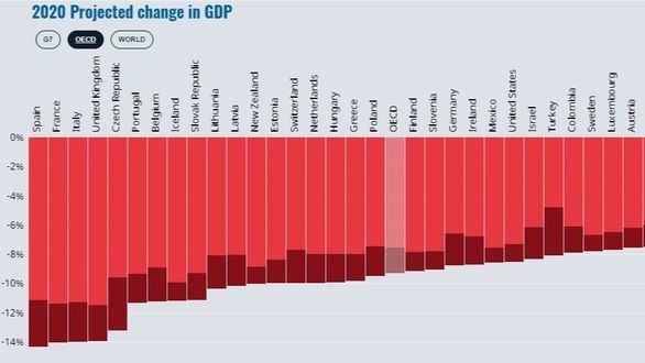 La OCDE sitúa a España a la cabeza del desplome económico mundial si hay un rebrote de Covid