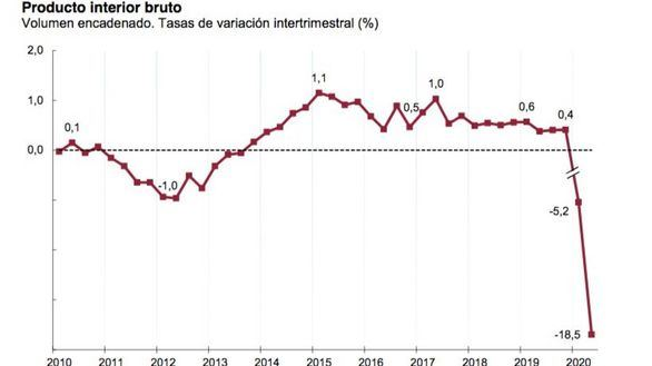 Caída histórica de la economía española, que se hunde un 18,5% en el segundo trimestre