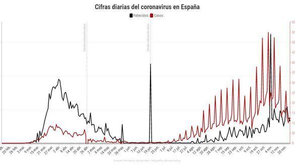 Sanidad notifica 10.853 nuevos casos y 294 fallecidos