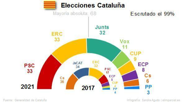 Illa gana pero los partidos separatistas incrementan su mayoría absoluta