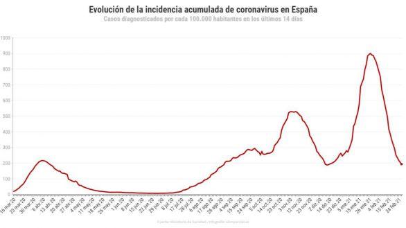 La incidencia del coronavirus baja de 200 casos por primera vez desde diciembre