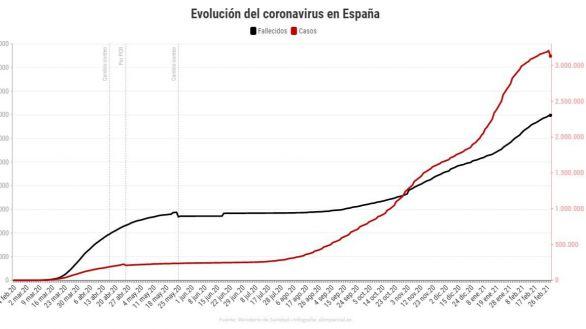 Sanidad reporta 74.347 contagios menos tras eliminar Cataluña sus casos duplicados