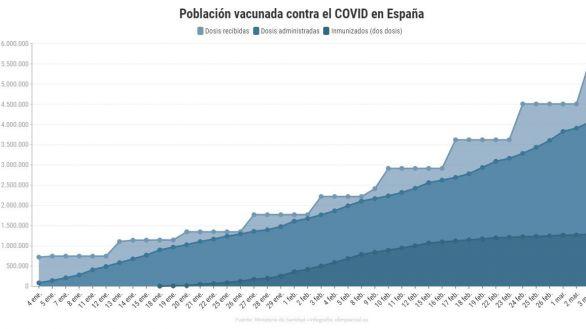 España acelera el plan de vacunación: 242.485 dosis inoculadas en 24 horas