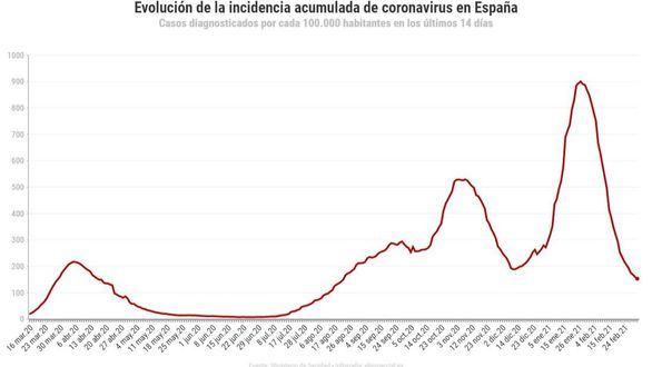 La incidencia cae por debajo del riesgo medio pero ascienden a 637 las muertes