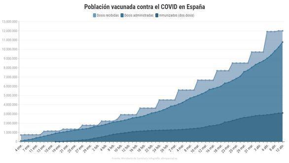 Semana récord de vacunación en España: más de dos millones de dosis administradas
