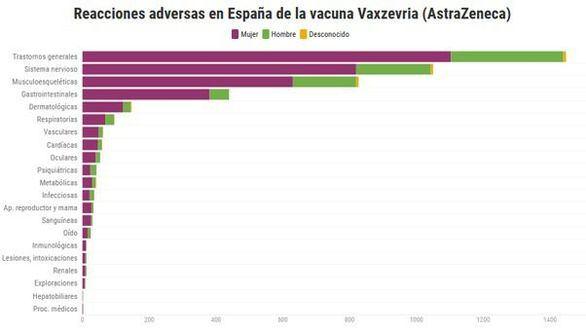 Efectos secundarios de las vacunas de AstraZeneca, Pfizer, Moderna y Janssen