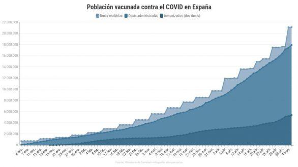 Campaña de vacunación: 485.756 dosis inoculadas en las últimas 24 horas