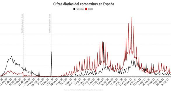 La incidencia cae hasta los 162 casos, con 6.347 contagios y 58 muertes más