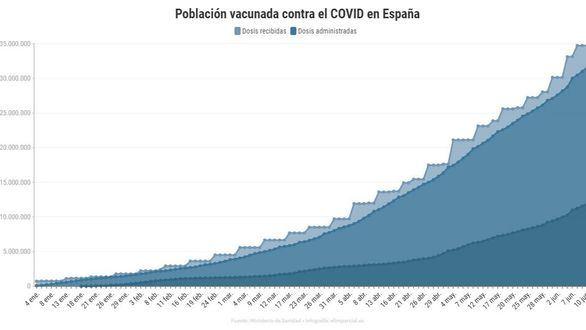 España supera los 12 millones de inmunizados y vuelve a batir su récord diario de vacunación