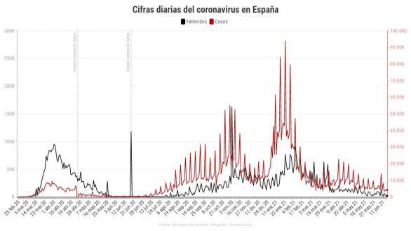 Sanidad registra 4.214 contagios y 18 muertes en las últimas 24 horas