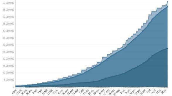 Casi 27 millones y medio de españoles, con pauta completa frente al coronavirus