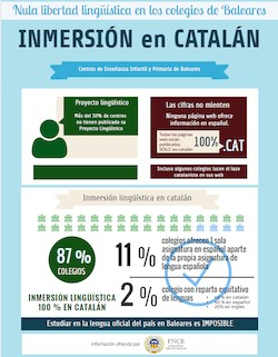 Cartel de denuncia del Círculo Balear