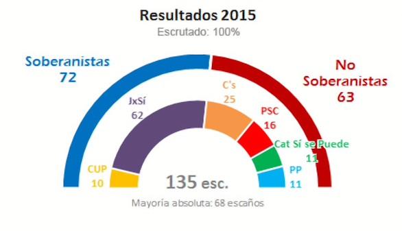 Los independentistas logran la mayoría en escaños pero no en votos