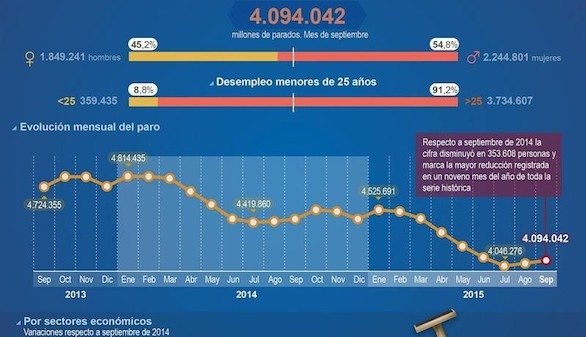 El paro aumenta en 26.087 personas en septiembre