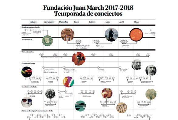 """""""La escucha como experiencia"""" en la Fundación Juan March"""