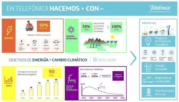 El 44 % de la electricidad que consume Telefónica es renovable