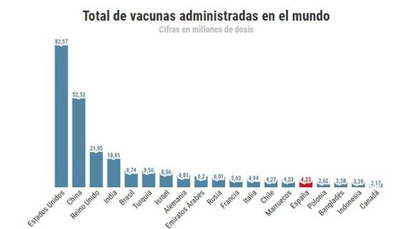 España deberá vacunar a 28 millones de personas más antes del verano para llegar al 70%