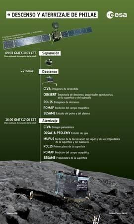 ¿Quiere conocer los detalles del aterrizaje de la misión Rosetta?