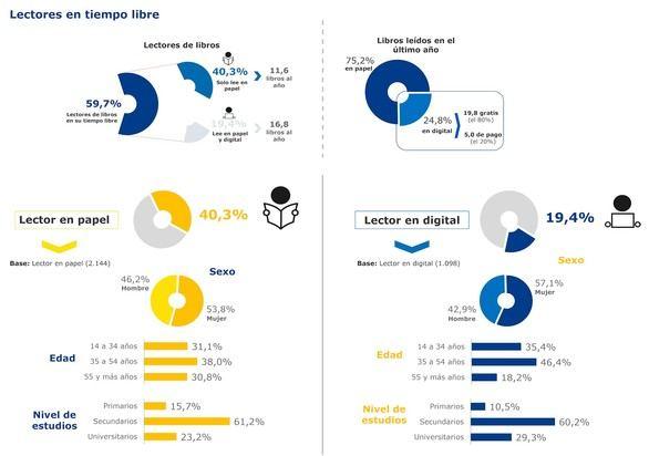 El 40,3% de la población sólo lee en papel y un 20% lo hace en soporte digital