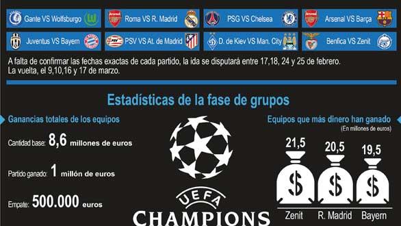 Roma, Arsenal y PSV, rivales en octavos de Real Madrid, Barcelona y Atlético