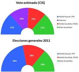 CIS: el PP ganaría las elecciones por delante de Podemos