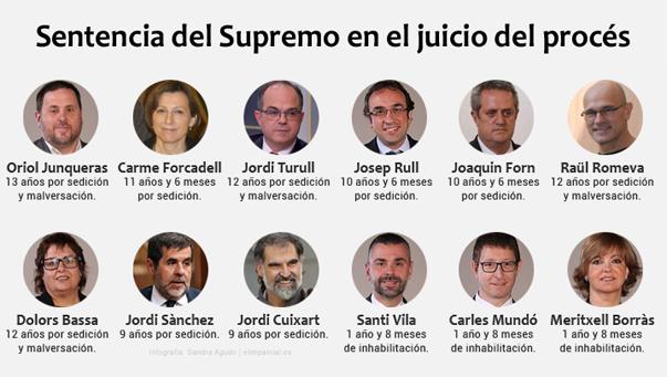 El Supremo condena a Junqueras a 13 años de prisión