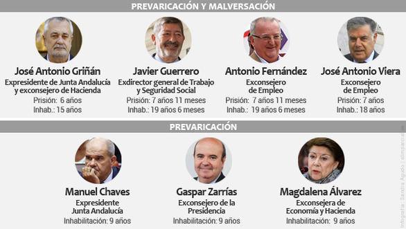 El PSOE condenado por los ERE, la mayor trama de corrupción política