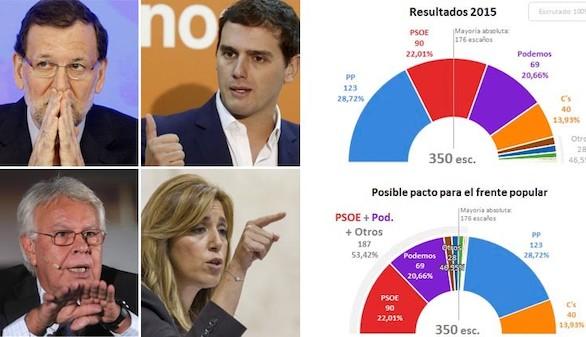 González, Díaz, Rajoy y Rivera presionan a Sánchez para que deje gobernar al PP