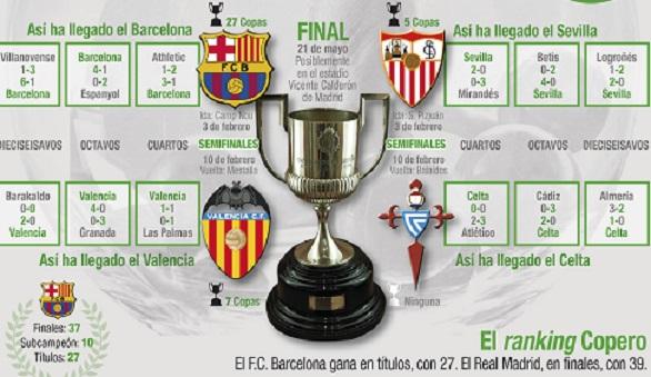 Semifinales de la Copa del Rey: Barça vs Valencia y Celta vs Sevilla